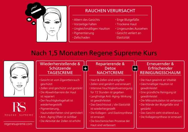 Regene Supreme Skin Care für Raucher - Anti Aging Cremes